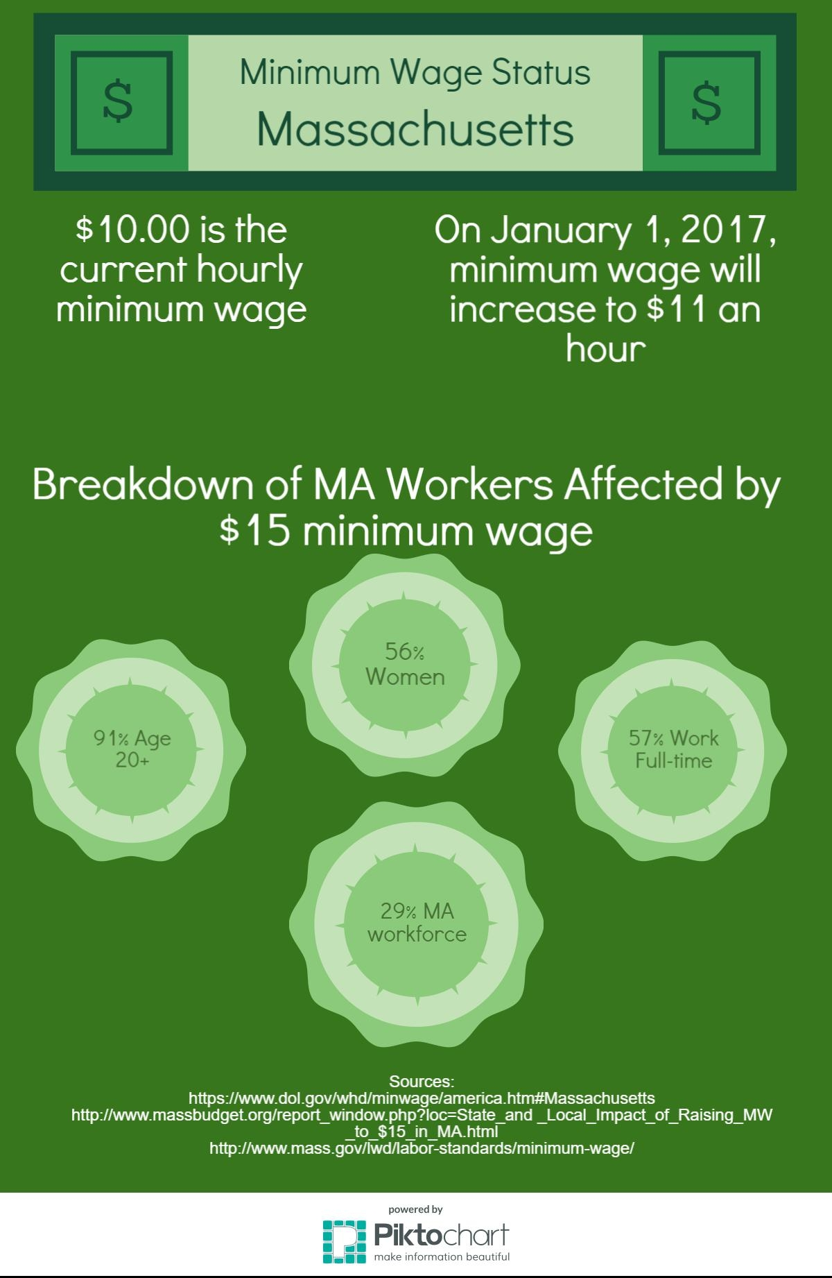 Voting Information Guide: Minimum Wage | New Worcester Spy Minimum